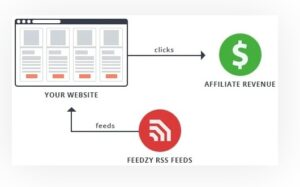 Automate your Affiliate Business