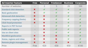 Comparison of Ad Inserter license types